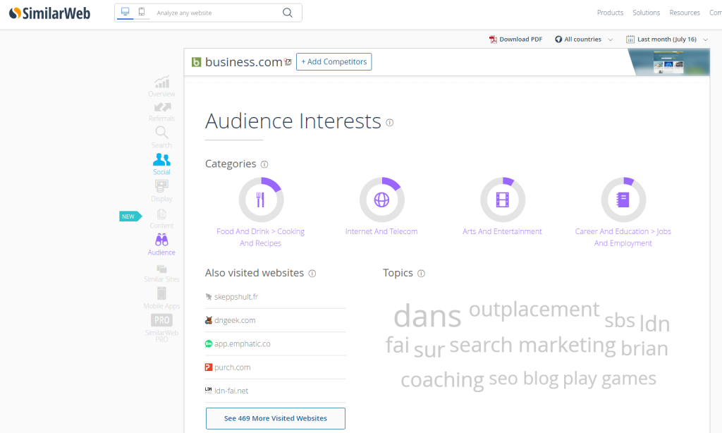 SimilarWeb Interface Audience Interests report