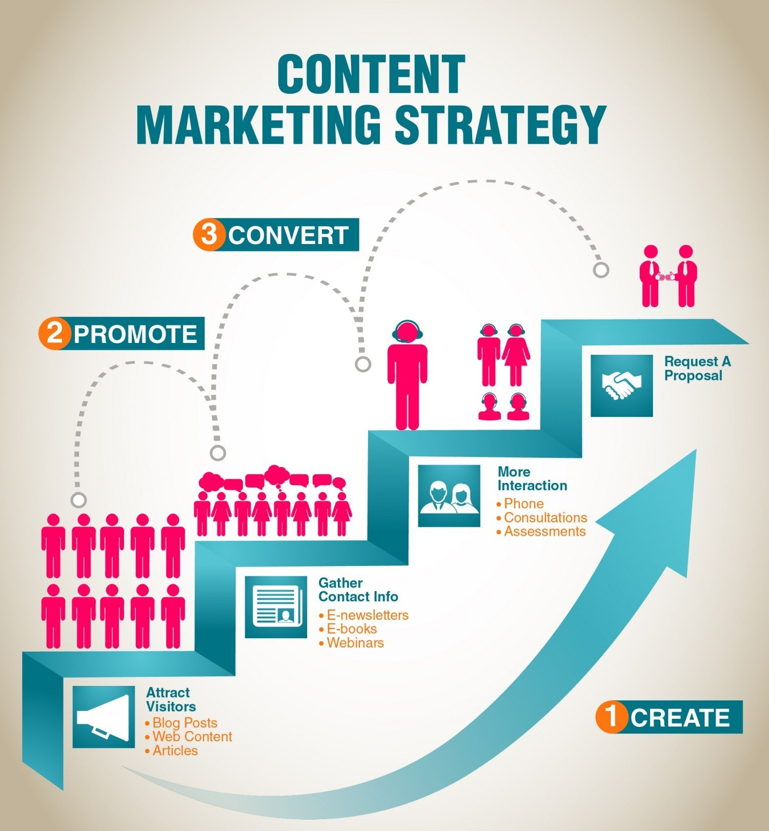 Content Marketing Strategy for Small Business Brand | Local