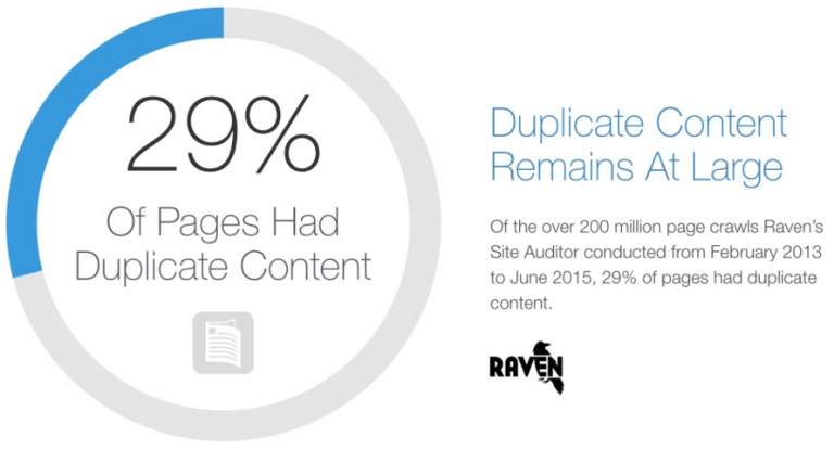 Stat About Duplicate Content